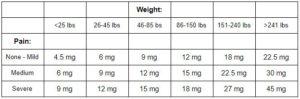 Educational: chart for assessing proper CBD oil dosage.